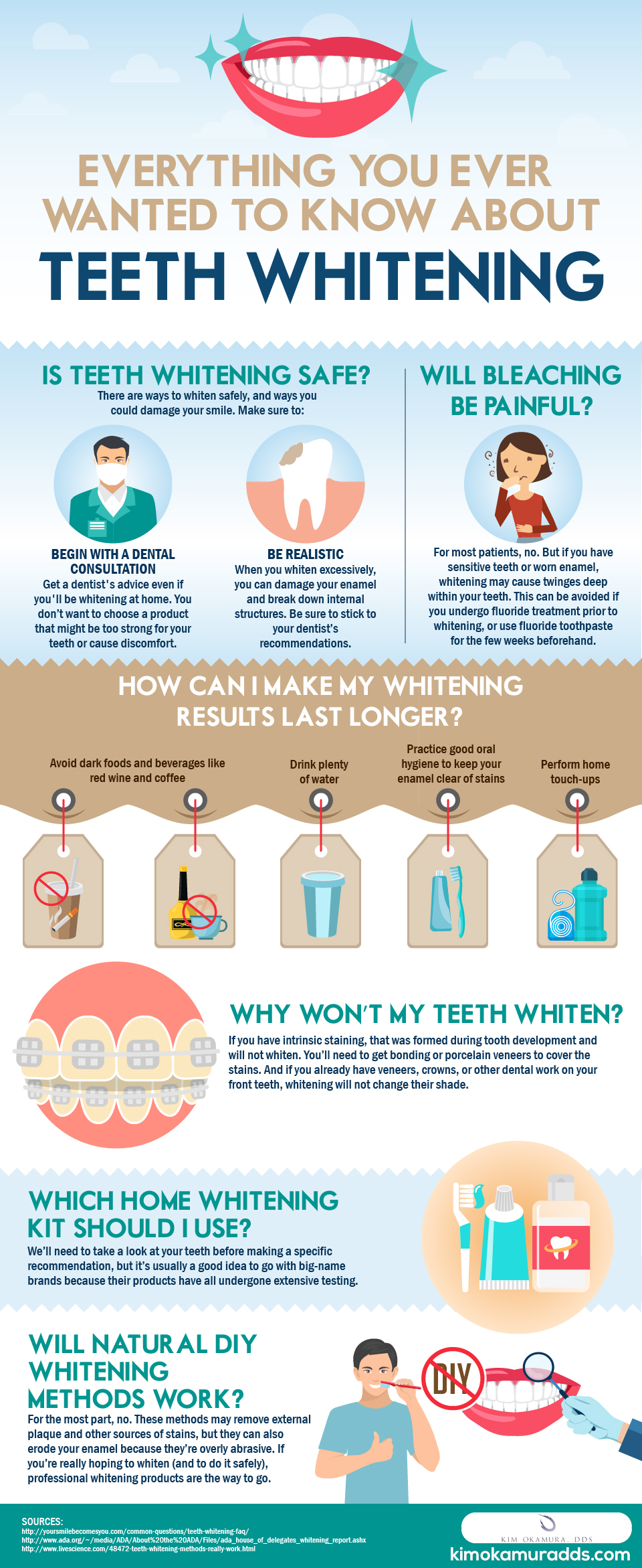 Check out this visual guide to teeth whitening kim okamura dds infographic most asked teeth whitening questions solutioingenieria Images